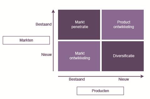 productmatrix