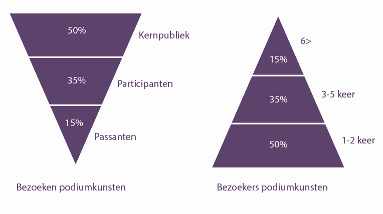 segmenten_piramiden